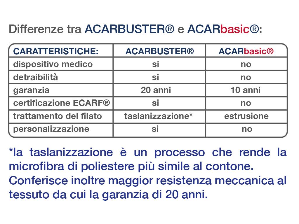 acarbuster-acarbasic